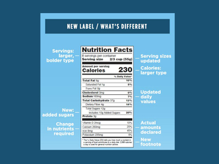 See the new look of food nutrition labels