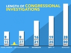 How the Benghazi probe stacks up