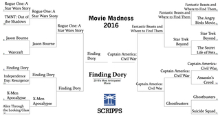 MOVIE MADNESS 2016: See what movie won the crown